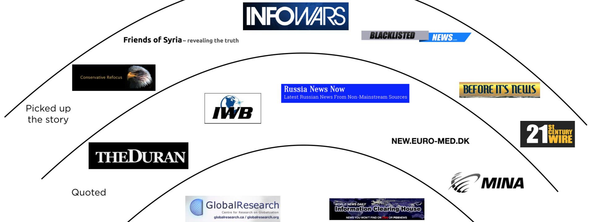"""Das Diagramm von DFRLab zeigt, wie schnell sich die Behauptung des Angriffs unter """"falscher Flagge"""" nach dem Chemiewaffenangriff verbreitete."""