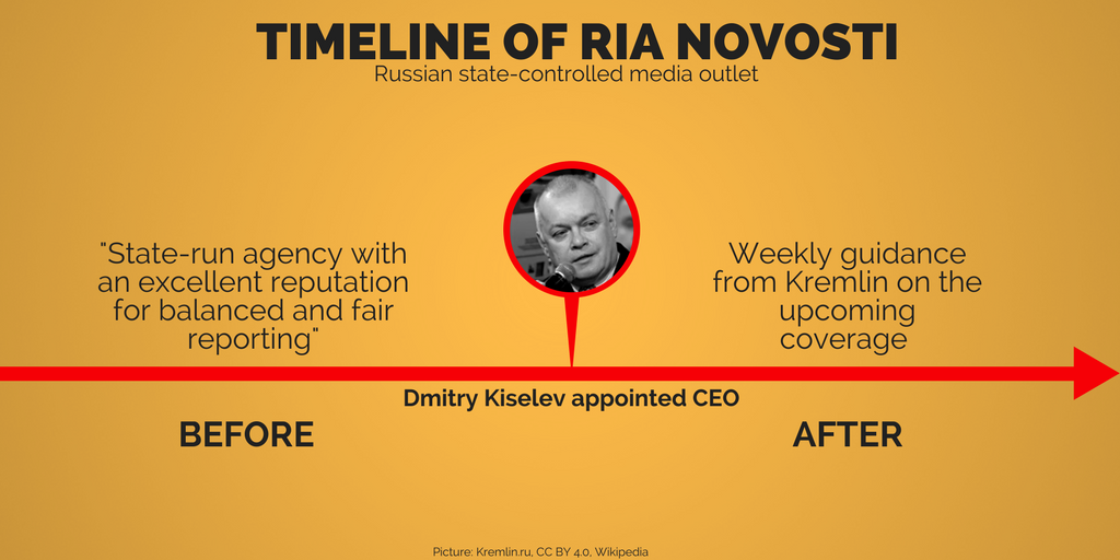 Inside the Kremlin's media machine