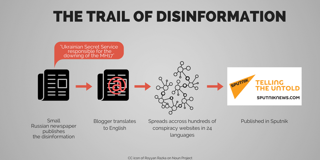 MH17 disinformation: back in the headlines