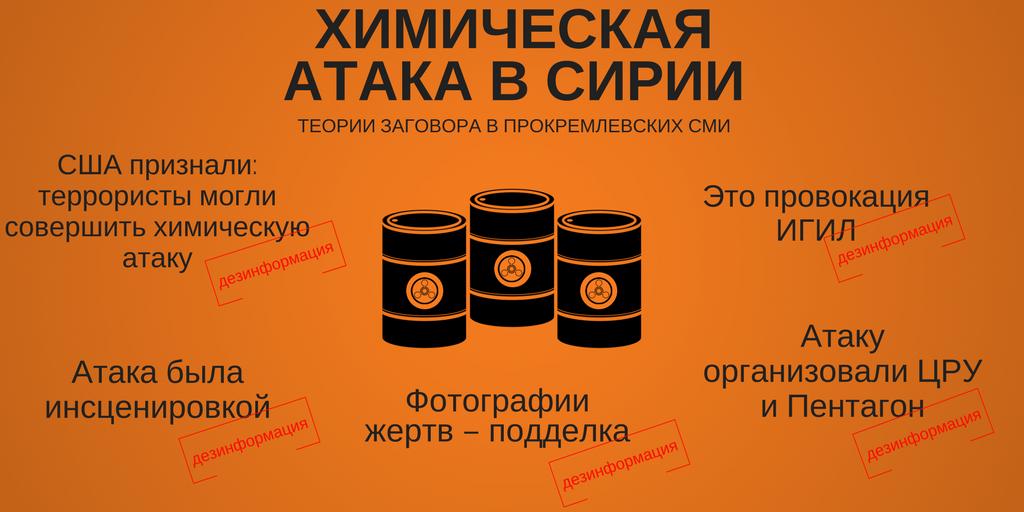 Прокремлевская дезинформация о химических атаках
