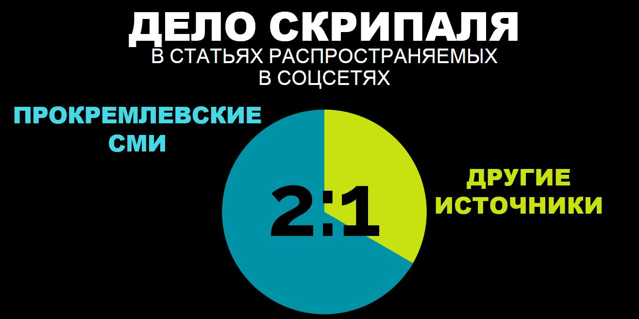 Цифра недели: Кремль – Реальность 2:1
