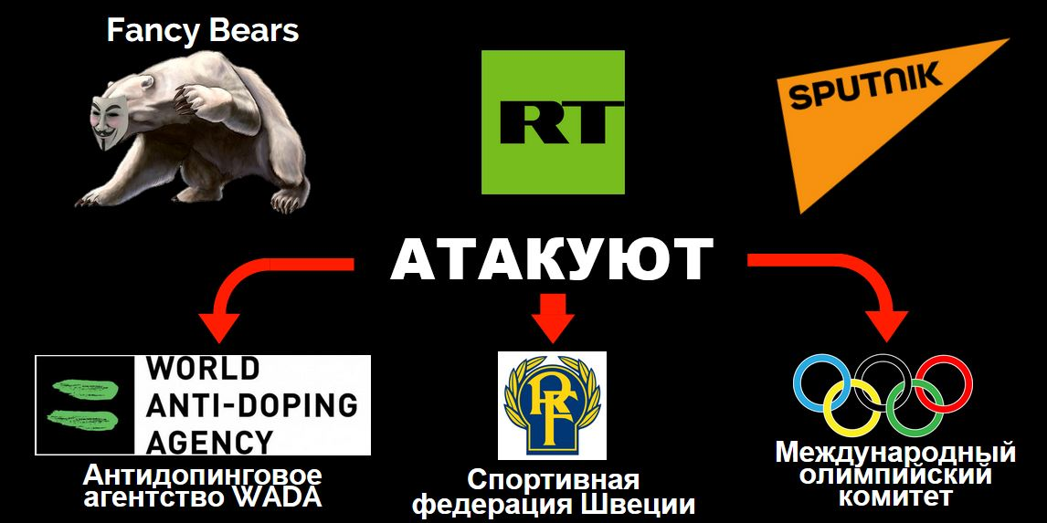 Совместные усилия Fancy Bears, Russia Today и Sputnik: взломать и обвинить
