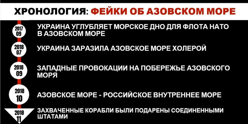 Долгосрочный план по дезинформации об Азовском море