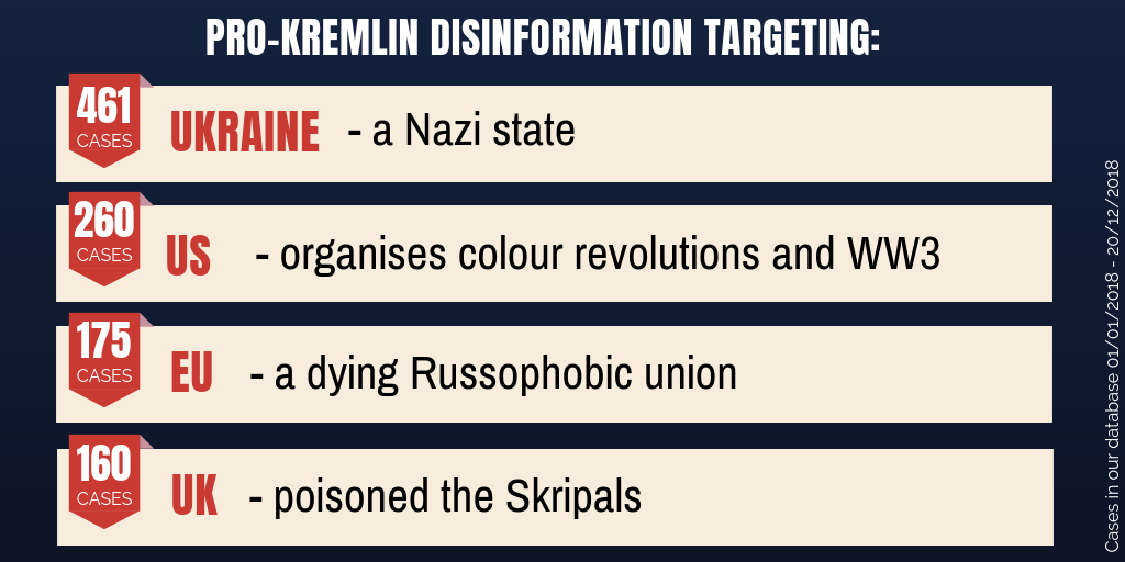 Year in review: 1001 messages of pro-Kremlin disinformation