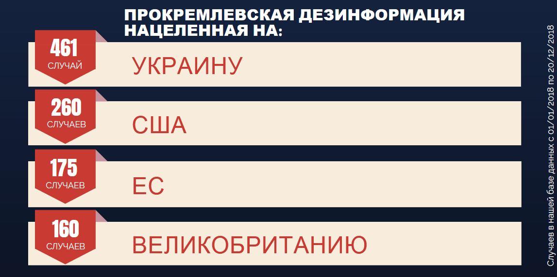 Год в ретроспективе: 1001 сообщение прокремлевской дезинформации