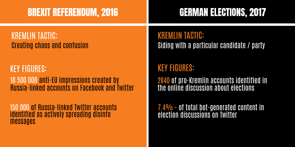Information Manipulation in Elections and Referenda: Pro-Kremlin Disinformation in Figures
