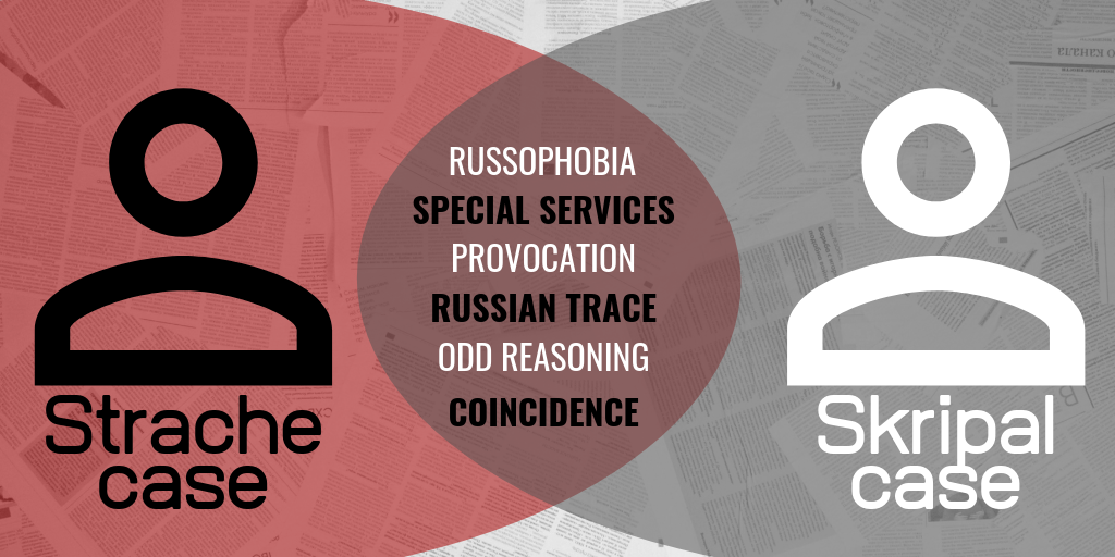 The Strange Similarities in Narratives in the Cases of Strache and Skripal