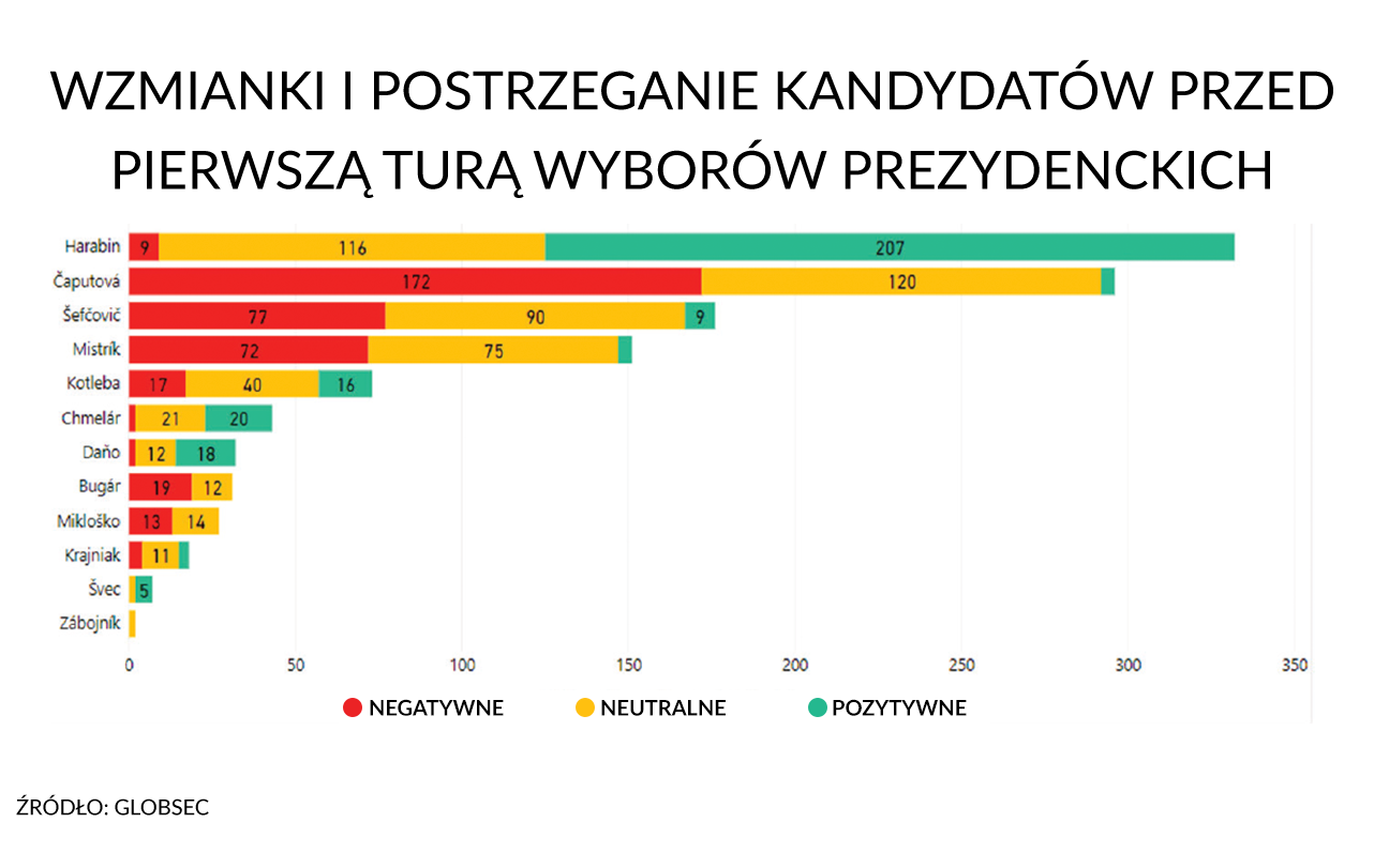 """Konkret 24: """"Wzorce prokremlowskiej dezinformacji"""" przed wyborami na Słowacji"""