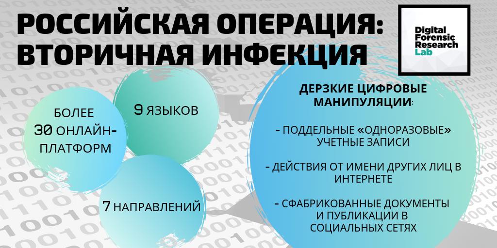 Операция «Вторичная инфекция»: DFRLab раскрыл новую российскую кампанию по оказанию влияния