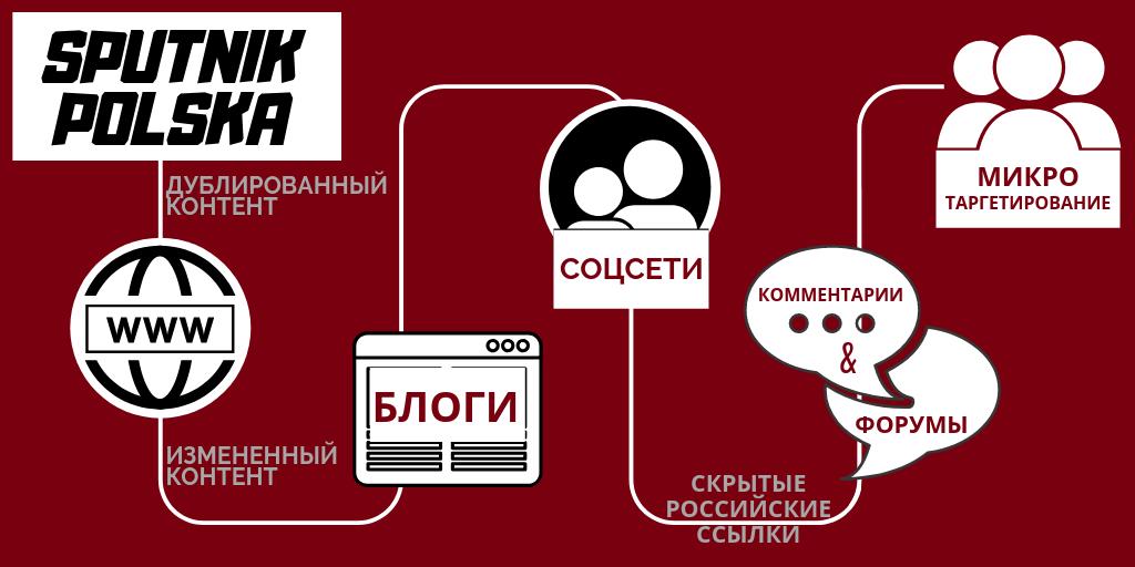 Sputnik Polska: дезинформационная цепь
