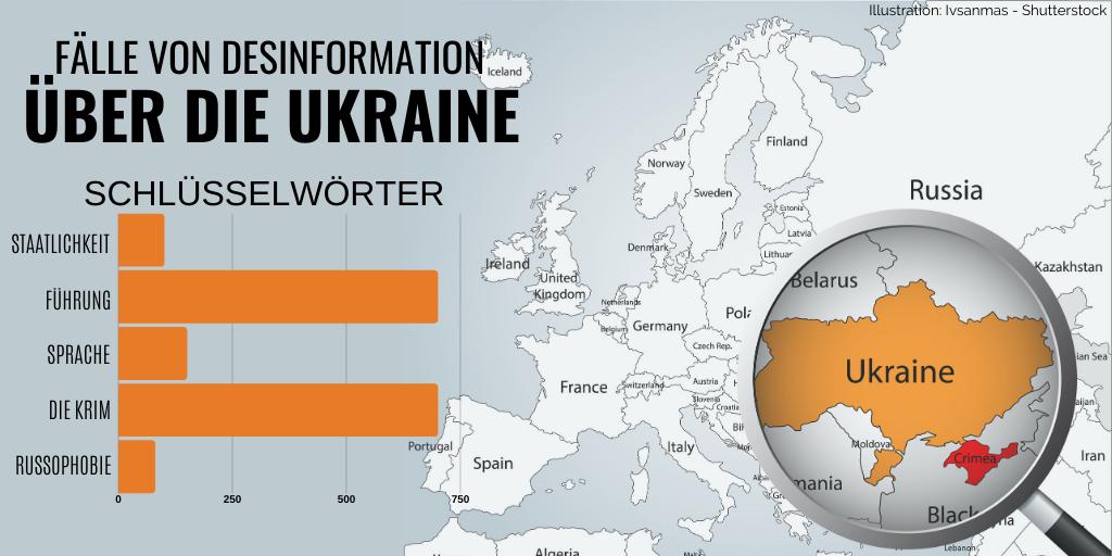DIE UKRAINE WIRD WIEDER ANGEGRIFFEN. UND WIEDER. UND  WIEDER. DESINFORMATION AUS DEM KREML. IMMER WIEDER.