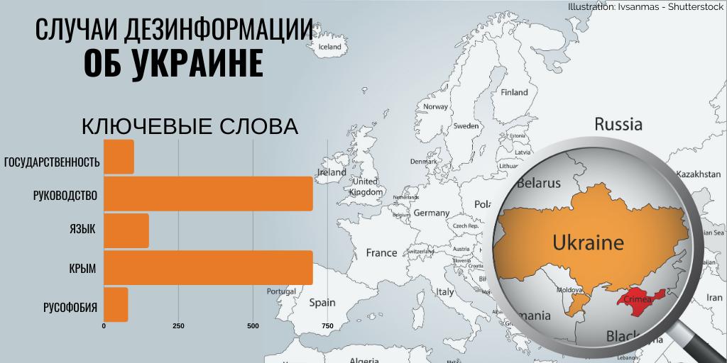 Кремлевская дезинформация повторяется: Украина вновь стала мишенью атак